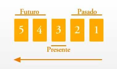 Tirada de Tarot del Pasado, Presente y Futuro